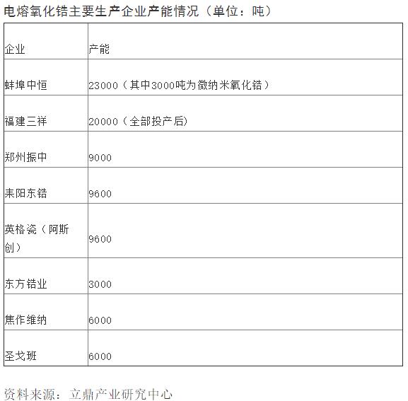 新材料情报NMT | 聚焦 | 三祥新材: 氧化锆龙头拟募资2.2亿元 深度布局特种陶瓷产业链