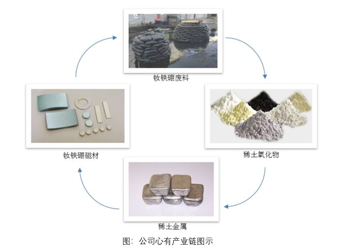 新材料情报NMT   华宏科技:并购鑫泰科技 拓展产业链增强竞争优势