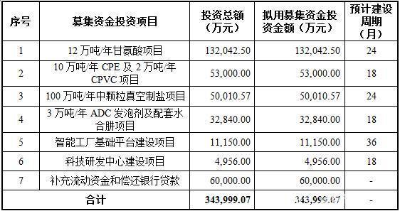 新材料情报NMT | 北元集团:烧碱行业龙头正式登陆A股