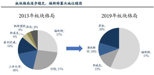 新材料情报NMT   光伏行业爆发红利 全球胶膜龙头福斯特提速增长