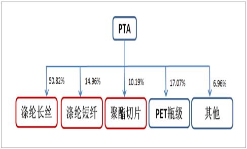 新材料情报NMT | 原材料行业景气,PTA企业们蓄势腾飞