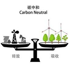 分析 | 智慧环保如何赋能碳中和