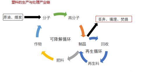 分析   增资PLA全产业链企业,联泓新科布局可降解塑料