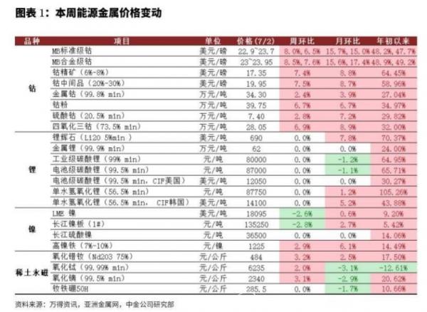 新材料情报NTM   行业报告   锂矿线上交易平台推出在即,钴涨价动能强劲