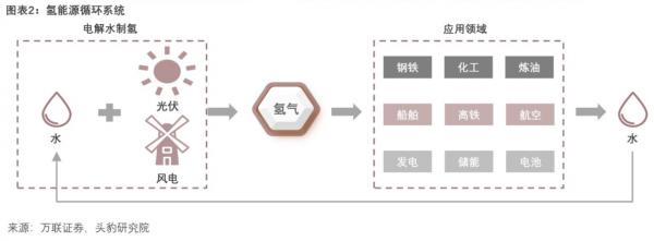 新材料情报NMT | 行业报告|2021年中国氢能产业链研究