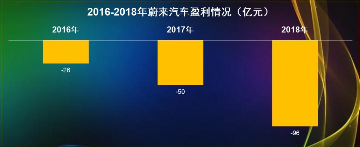 最有钱也最会烧钱,三年亏损近两百亿,李斌的豪赌,还能有赢面?