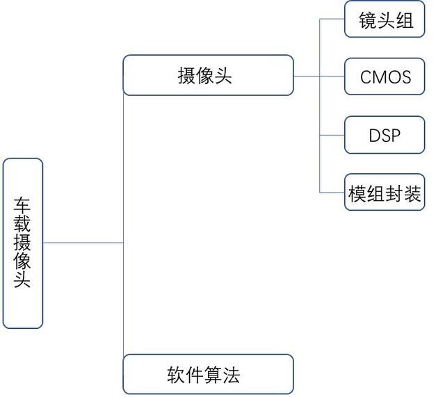 中美自动驾驶产业之争:产业链大PK,谁更具领军实力?