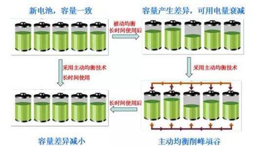 电池组主动均衡修复电池