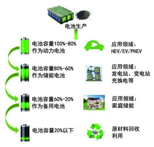 动力电池不同容量状态下的梯次利用
