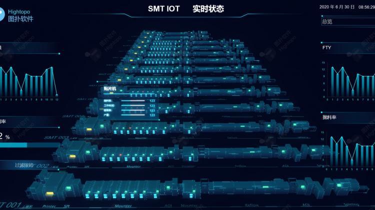 3D可视化 SMT 生产工艺流程,没去过贴片厂的,快进来看!