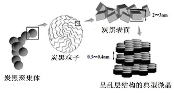超导电炭黑厂家-天津优盟化工科技有限公司