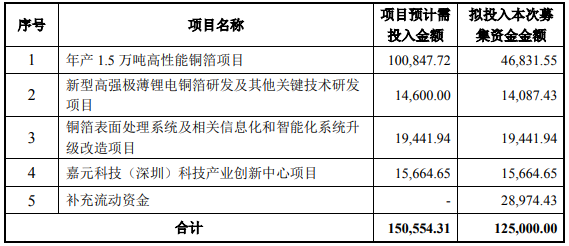 材料观察 | 宏柏新材IPO 力争打造成为全球硅基新材料龙头制造商;涪陵电力拟募资18.8亿元 收购国网下属节能资产