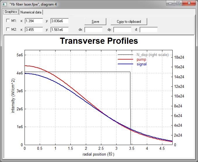 RP Fiber Power 掺钇光纤激光器