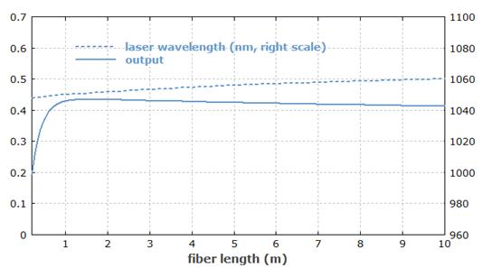 RP系列 | 激光将在哪个波长发射?
