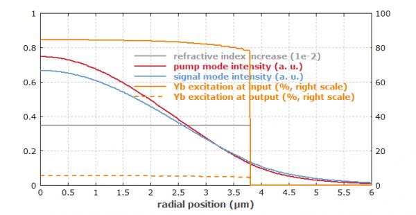 RP 系列 | 光纤放大器和激光建模中的横向相关性
