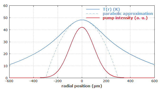 RP Resonator 如何处理模拟中的热透镜效应