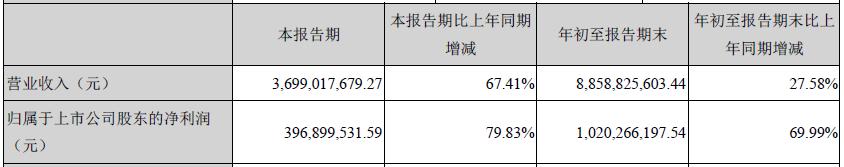 大族激光第三季度营收36.99亿元,同比增长67.41%