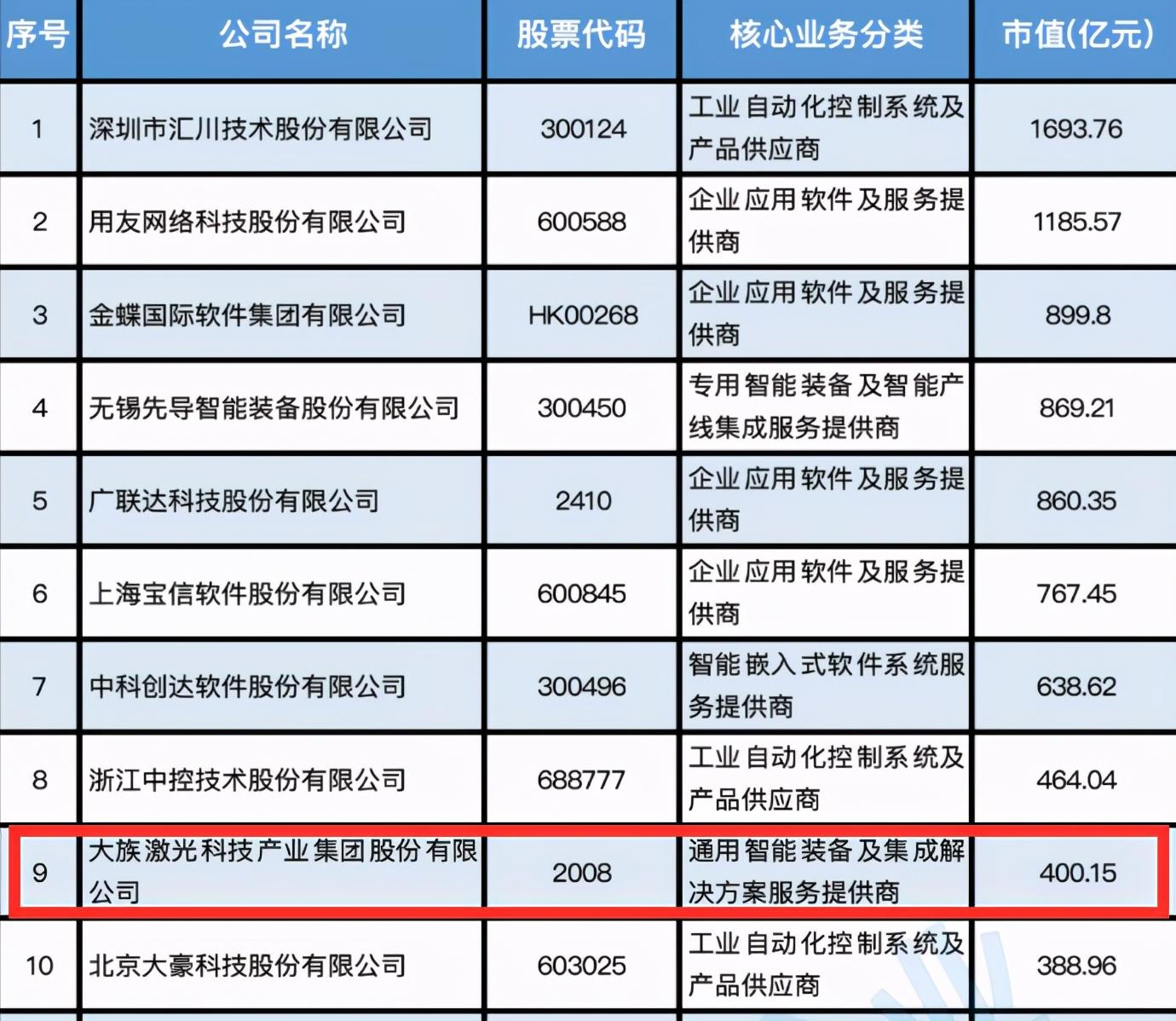 重量级发布!大族激光位列2021中国智能制造上市公司百强榜第9名