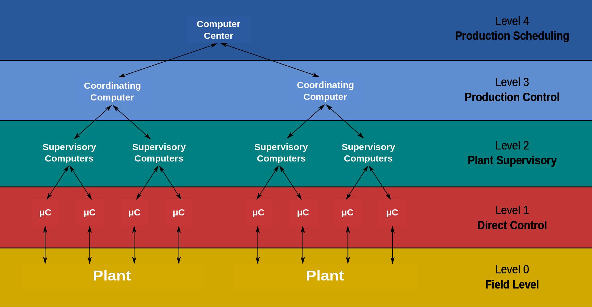 DCS分散式控制系统的结构