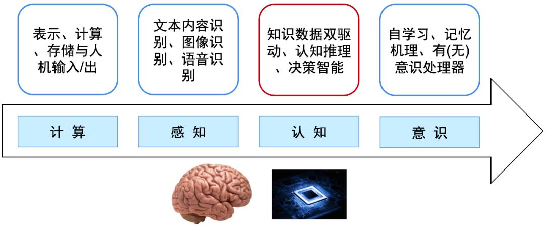 《人工智能之認知圖譜》重磅發布(附報告全文下載)