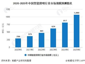 中國智能亞博買球APP照明行業市場規模約為431億元