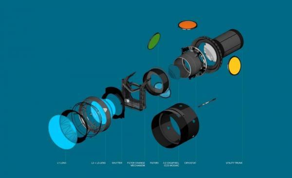 陈根:世界上最大的相机传感器,首次捕捉到3.2亿像素的照片