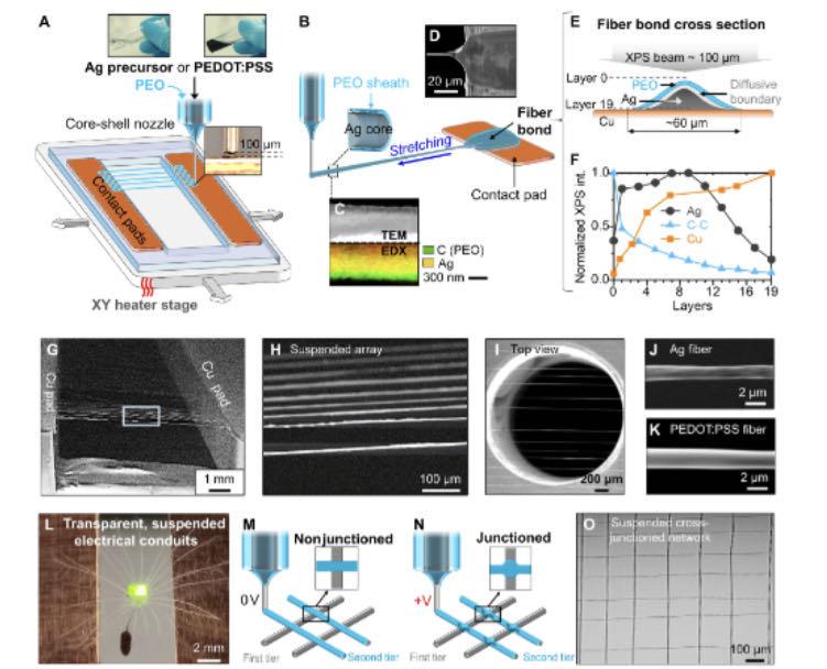 陈根:3D打印超细电子纤维,可追踪呼吸