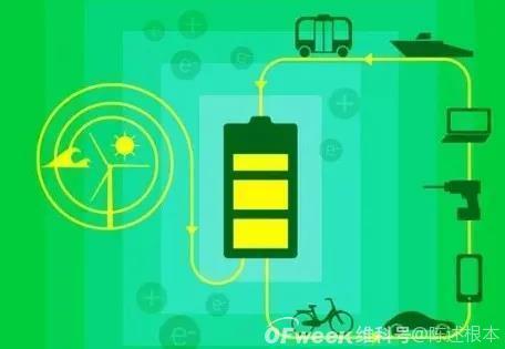 陈根:锂电池的诞生和焦虑,走近动力电池
