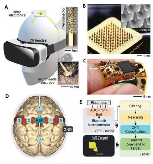 陈根:新型脑机接口,精度更高、更舒适