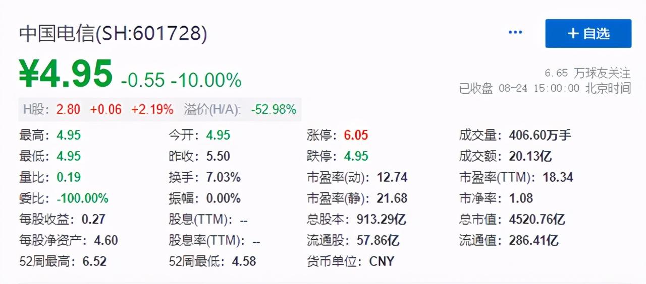 """中国电信连续两日一字跌停,总市值蒸发逾1000亿,股民称其为""""史上最大电信诈骗案"""""""