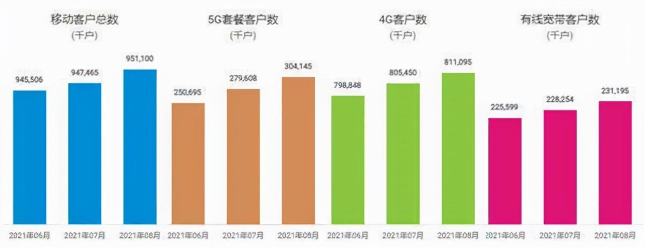 最新数据:1-8月份通信业经济运行情况及三大运营商8月运营数据