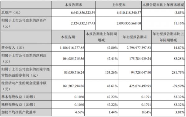 澳洋顺昌三季报出炉,净利润最高增幅83.28%