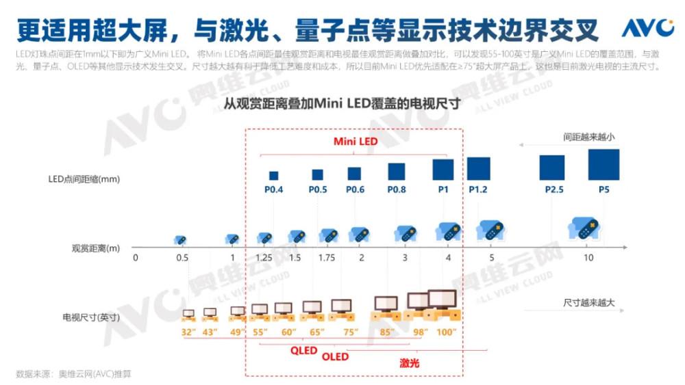 2021年中国Mini LED彩电规模预计突破25万台