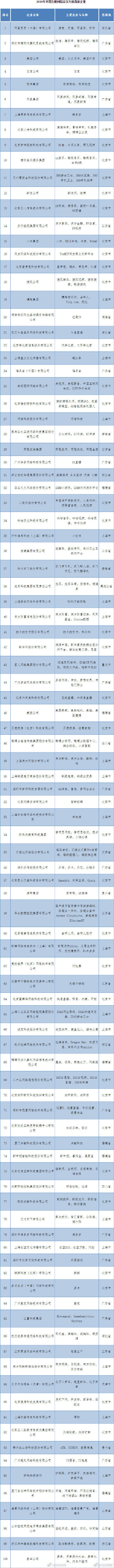 2020年中国互联网企业百强名单