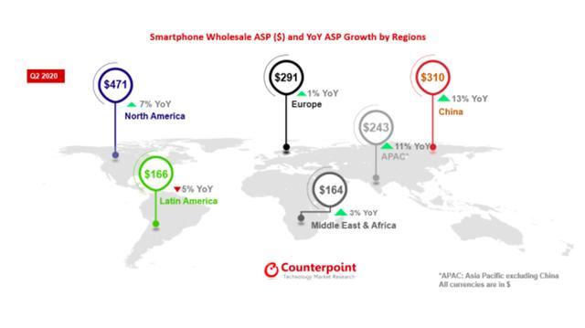 越来越贵?国内市场智能手机均价上浮13%
