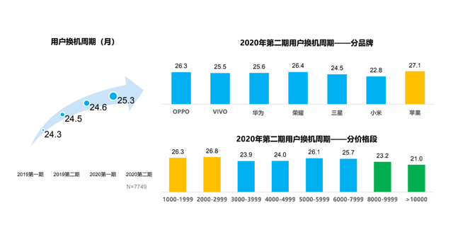 全球智能手机市场萎靡,2021年整体出货量或将继续下滑