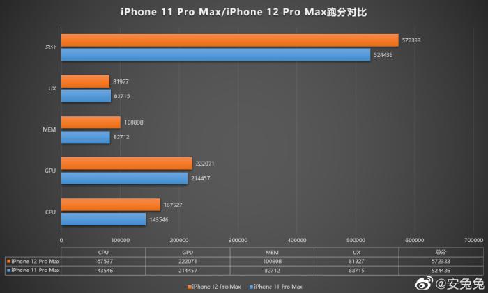 iPhone 12阉割内容曝光,一切为了续航!
