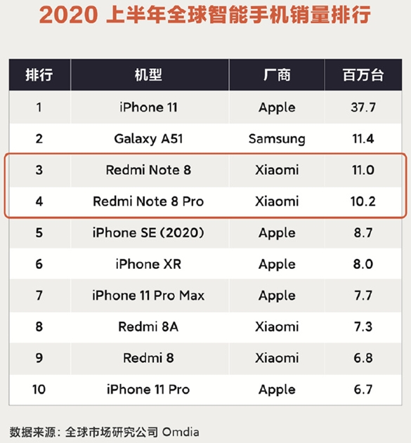 2020半年手机销量榜出炉,iPhone 11一骑绝尘,华为未上榜!