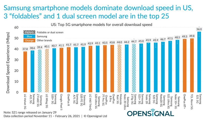 iPhone 12 5G速度这么慢?输给所有测试对手!