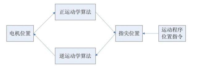 研学堂|基于MCC800P运???动控制卡的关节型机械手简易控制