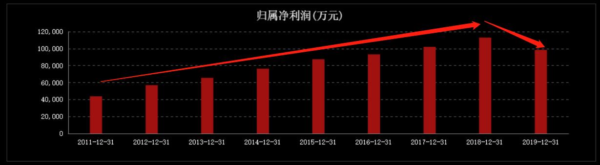 """""""老字号""""魔咒再现,同仁堂四个月股价大跌27%!"""