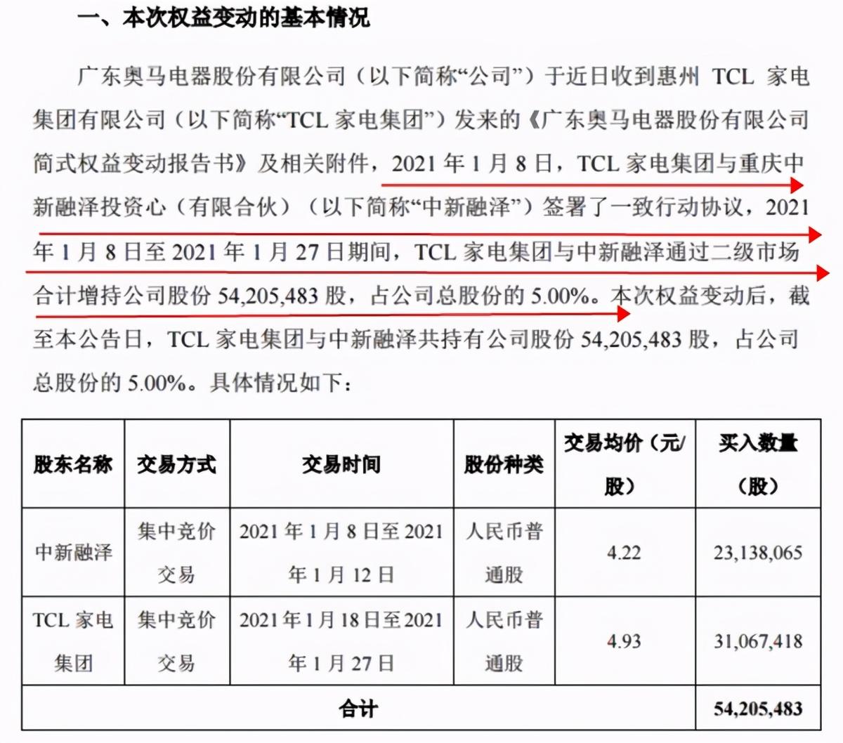 """低位""""抢筹"""",股价一个月暴涨67%!TCL为何相中奥马电器?"""