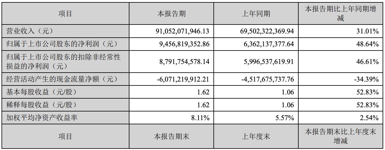 """上半年净利94.57亿,同比大增48%,格力电器""""水逆期""""要结束了?"""