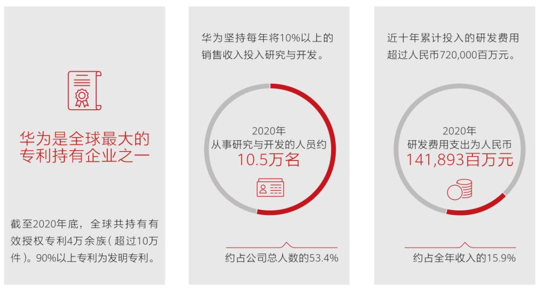 """""""劫难""""中的华为:三大业务保持正增长,业绩韧性超预期"""