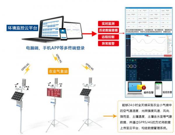 气象站设备管理规范的问题及思考