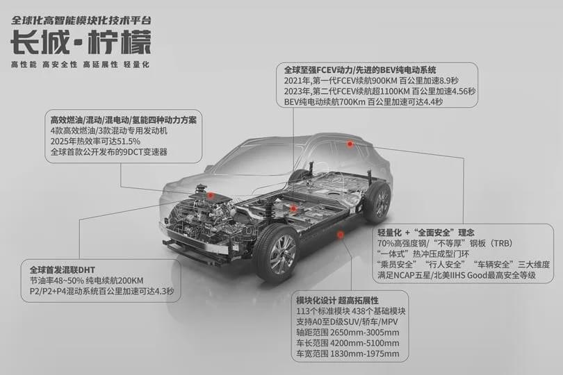 五大品牌助力长城汽车创出十年来新高