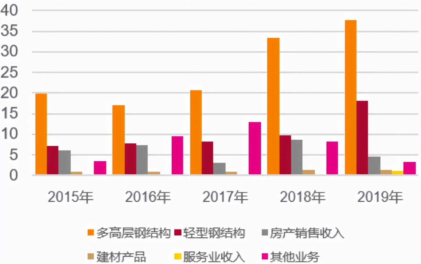 杭萧钢构:大行业中的小公司,成长可期