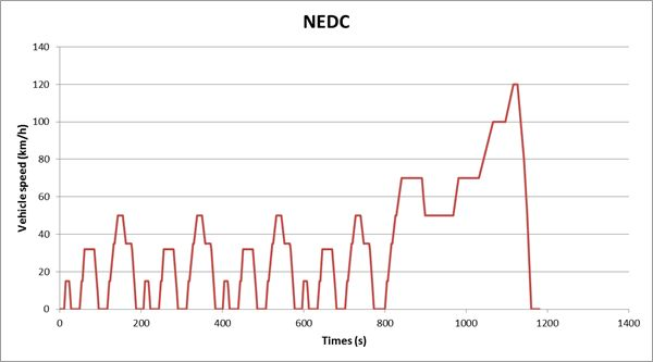 """新能源取消150km以下续航补贴会引发新一波""""虚标""""吗?"""