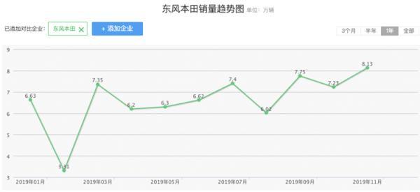 本田为何车市低迷期反而增长?