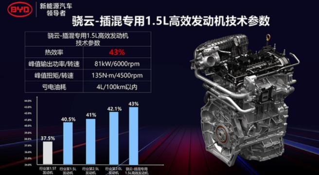 比亚迪发布比亚迪秦PLUS,对标两田超级混动技术